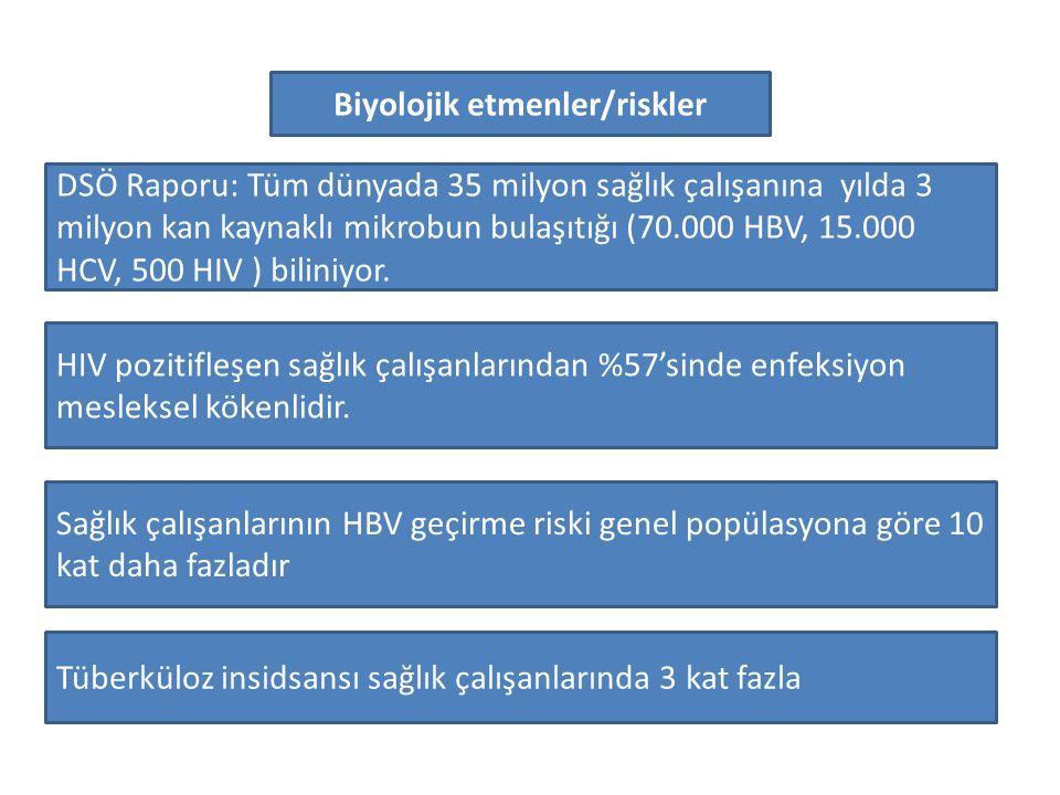 HIV pozitifleşen sağlık çalışanlarından %57'sinde enfeksiyon mesleksel kökenlidir. Sağlık çalışanlarının HBV geçirme riski genel popülasyona göre 10 k