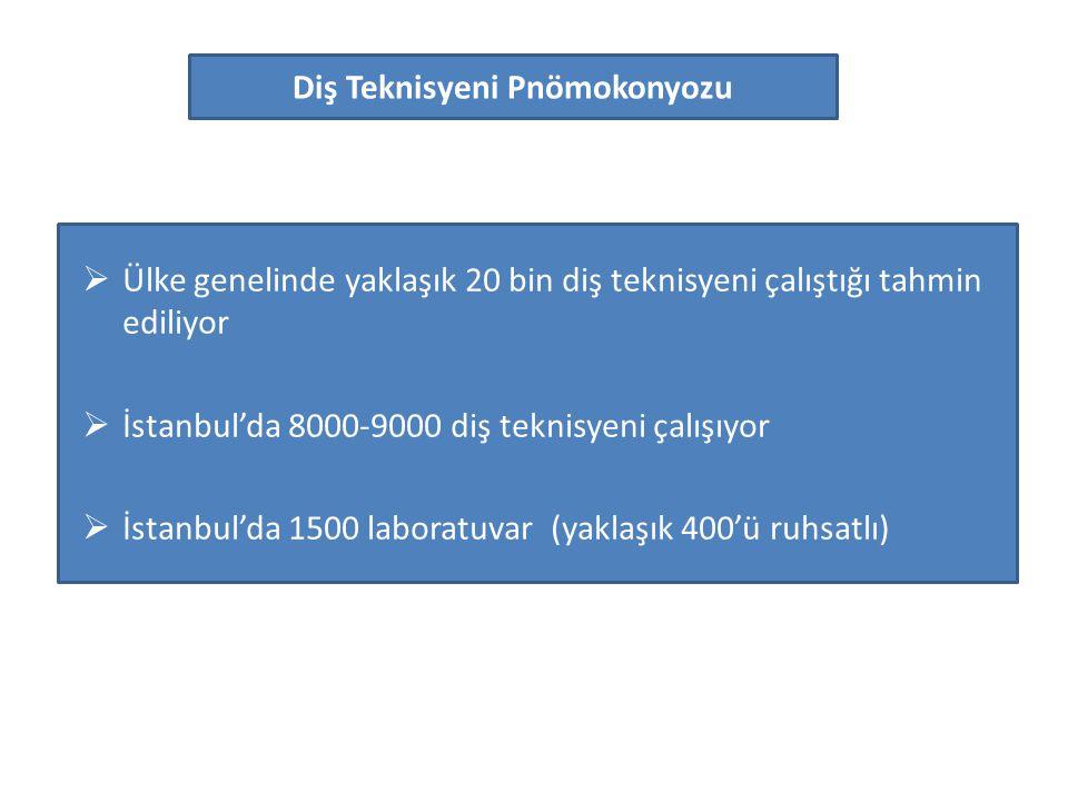  Ülke genelinde yaklaşık 20 bin diş teknisyeni çalıştığı tahmin ediliyor  İstanbul'da 8000-9000 diş teknisyeni çalışıyor  İstanbul'da 1500 laboratu
