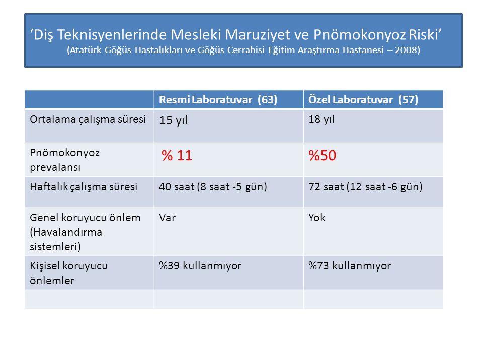 • Resmi laboratuvar • Özel Laboratuvar 'Diş Teknisyenlerinde Mesleki Maruziyet ve Pnömokonyoz Riski' (Atatürk Göğüs Hastalıkları ve Göğüs Cerrahisi Eğitim Araştırma Hastanesi – 2008) Resmi Laboratuvar (63)Özel Laboratuvar (57) Ortalama çalışma süresi 15 yıl 18 yıl Pnömokonyoz prevalansı % 11%50 Haftalık çalışma süresi40 saat (8 saat -5 gün)72 saat (12 saat -6 gün) Genel koruyucu önlem (Havalandırma sistemleri) VarYok Kişisel koruyucu önlemler %39 kullanmıyor%73 kullanmıyor