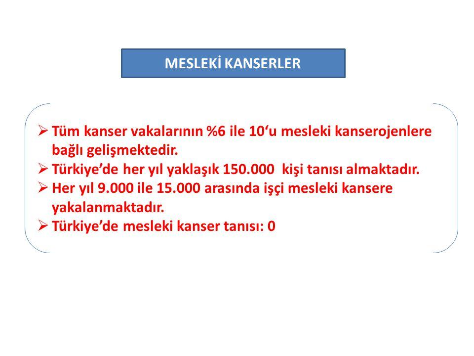  Tüm kanser vakalarının %6 ile 10'u mesleki kanserojenlere bağlı gelişmektedir.  Türkiye'de her yıl yaklaşık 150.000 kişi tanısı almaktadır.  Her y