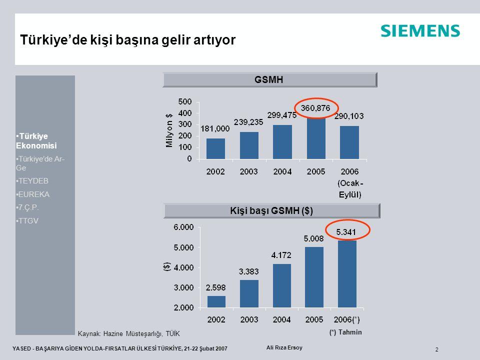 2 YASED - BAŞARIYA GİDEN YOLDA-FIRSATLAR ÜLKESİ TÜRKİYE, 21-22 Şubat 2007 Ali Rıza Ersoy Türkiye'de kişi başına gelir artıyor GSMH Kişi başı GSMH ($)