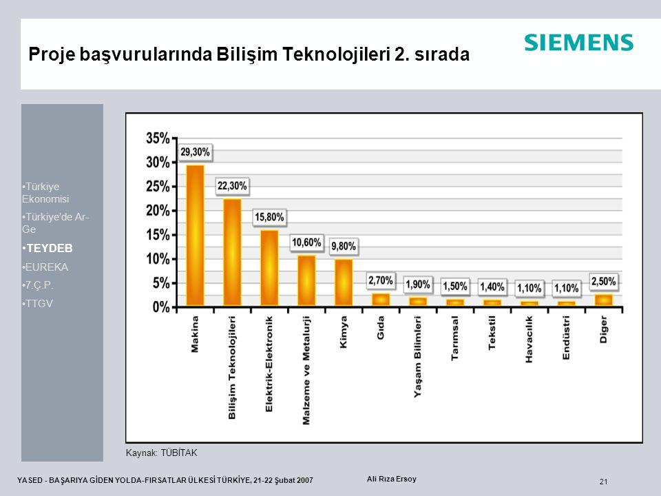 21 YASED - BAŞARIYA GİDEN YOLDA-FIRSATLAR ÜLKESİ TÜRKİYE, 21-22 Şubat 2007 Ali Rıza Ersoy Proje başvurularında Bilişim Teknolojileri 2. sırada Kaynak: