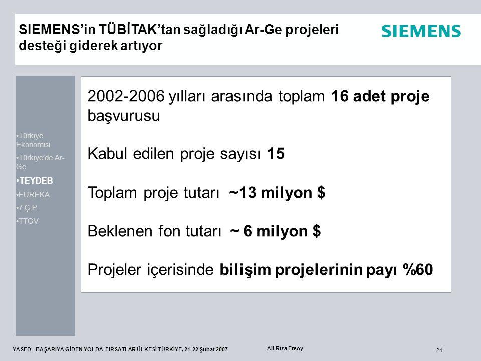 24 YASED - BAŞARIYA GİDEN YOLDA-FIRSATLAR ÜLKESİ TÜRKİYE, 21-22 Şubat 2007 Ali Rıza Ersoy 2002-2006 yılları arasında toplam 16 adet proje başvurusu Ka