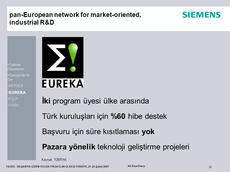25 YASED - BAŞARIYA GİDEN YOLDA-FIRSATLAR ÜLKESİ TÜRKİYE, 21-22 Şubat 2007 Ali Rıza Ersoy pan-European network for market-oriented, industrial R&D İki