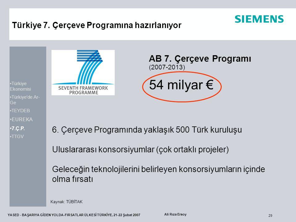 29 YASED - BAŞARIYA GİDEN YOLDA-FIRSATLAR ÜLKESİ TÜRKİYE, 21-22 Şubat 2007 Ali Rıza Ersoy AB 7. Çerçeve Programı (2007-2013) 54 milyar € 6. Çerçeve Pr