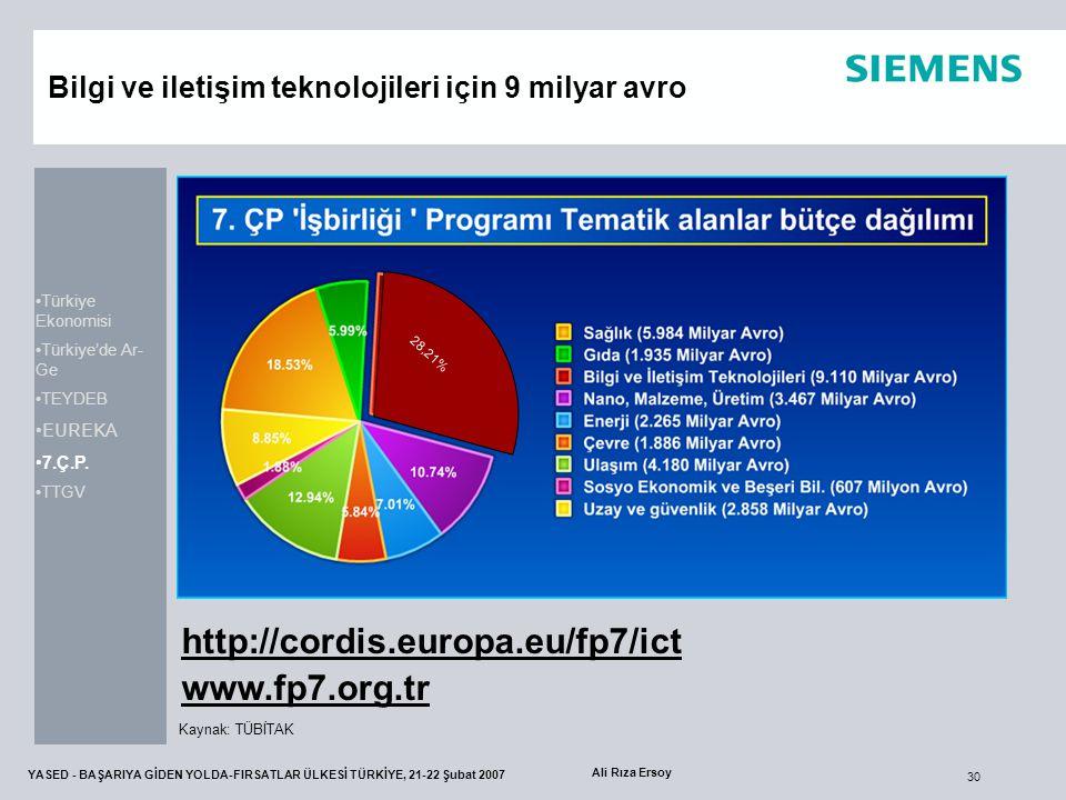 30 YASED - BAŞARIYA GİDEN YOLDA-FIRSATLAR ÜLKESİ TÜRKİYE, 21-22 Şubat 2007 Ali Rıza Ersoy Bilgi ve iletişim teknolojileri için 9 milyar avro 28,21% Ka