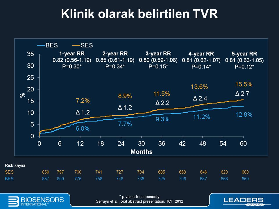 Klinik olarak belirtilen TVR Risk sayısı SES850797760741727704685668646620600 BES857809776758748736725706687668650 * p-value for superiority Serruys e