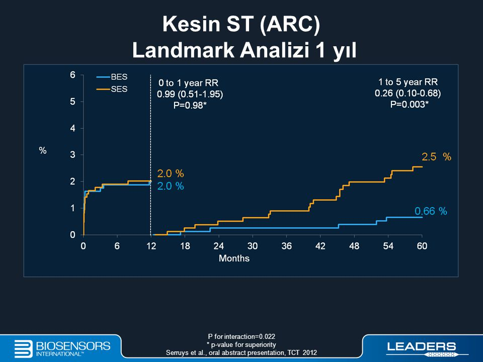 P for interaction=0.022 * p-value for superiority Serruys et al., oral abstract presentation, TCT 2012 Kesin ST (ARC) Landmark Analizi 1 yıl