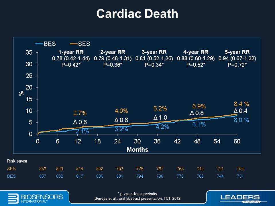 Cardiac Death Risk sayısı SES850829814802793776767753742721704 BES857832817806801794788770760744731 * p-value for superiority Serruys et al., oral abs