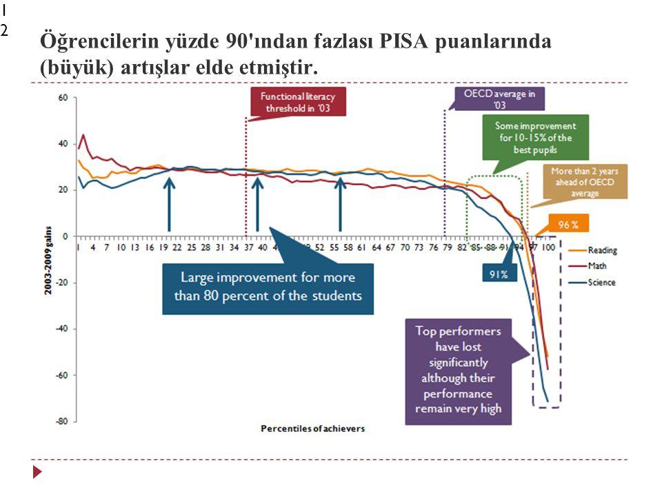 Öğrencilerin yüzde 90 ından fazlası PISA puanlarında (büyük) artışlar elde etmiştir.12