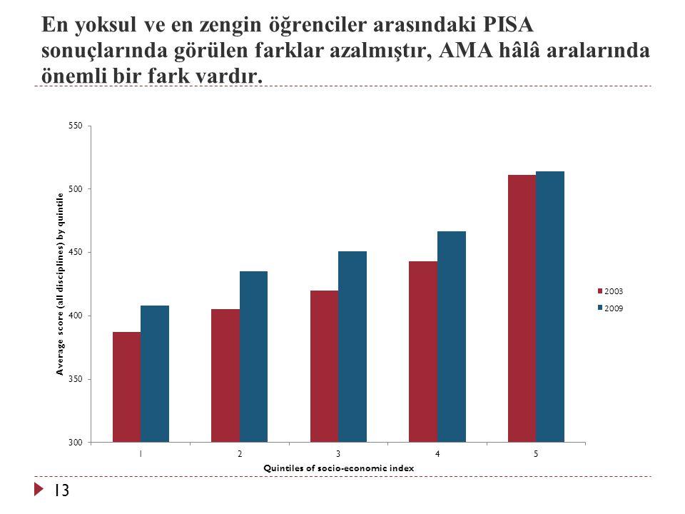 13 En yoksul ve en zengin öğrenciler arasındaki PISA sonuçlarında görülen farklar azalmıştır, AMA hâlâ aralarında önemli bir fark vardır.