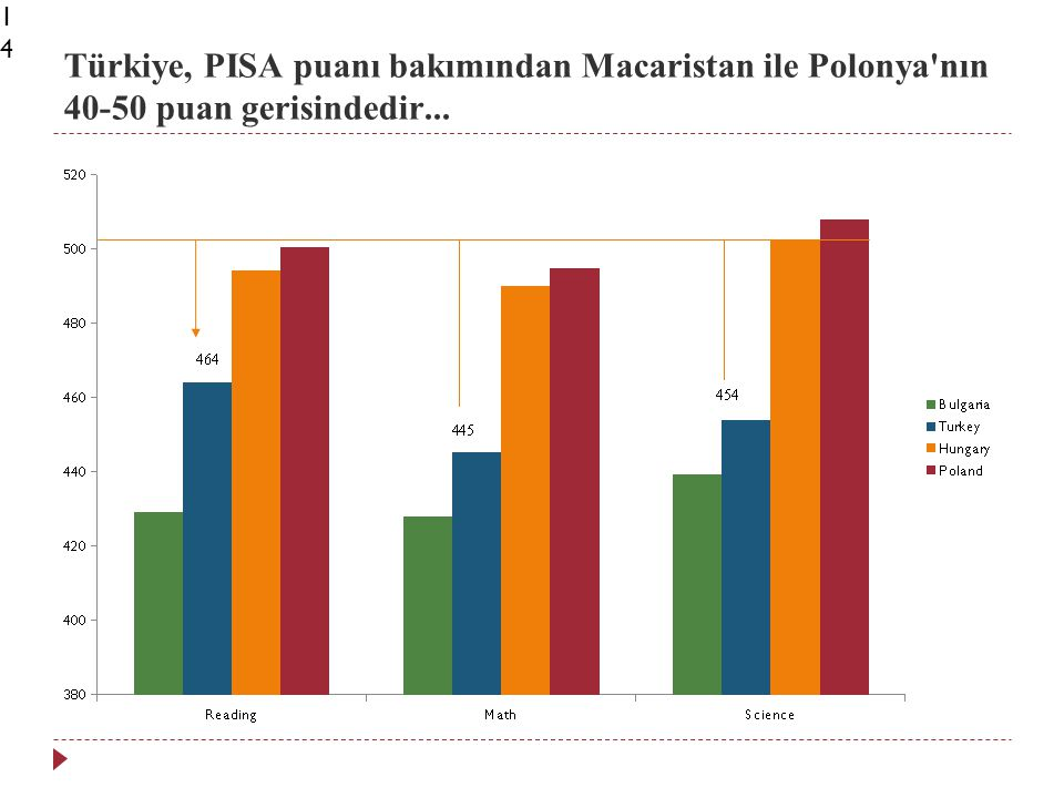 Türkiye, PISA puanı bakımından Macaristan ile Polonya nın 40-50 puan gerisindedir...14