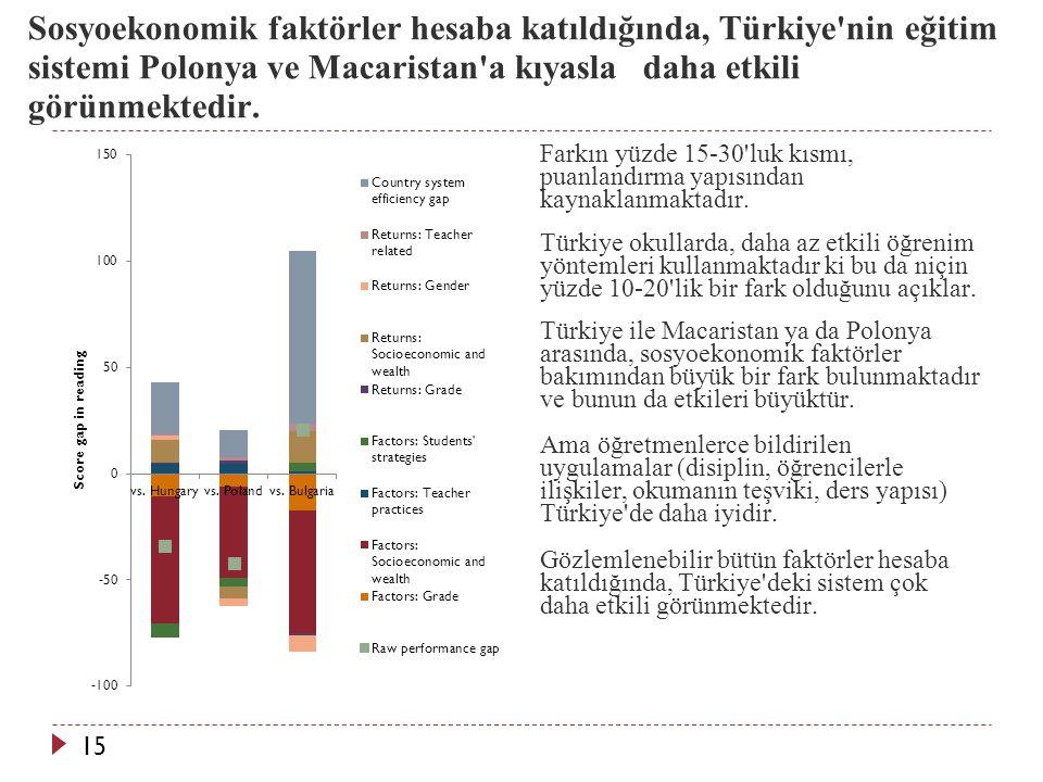 Sosyoekonomik faktörler hesaba katıldığında, Türkiye nin eğitim sistemi Polonya ve Macaristan a kıyasla daha etkili görünmektedir.
