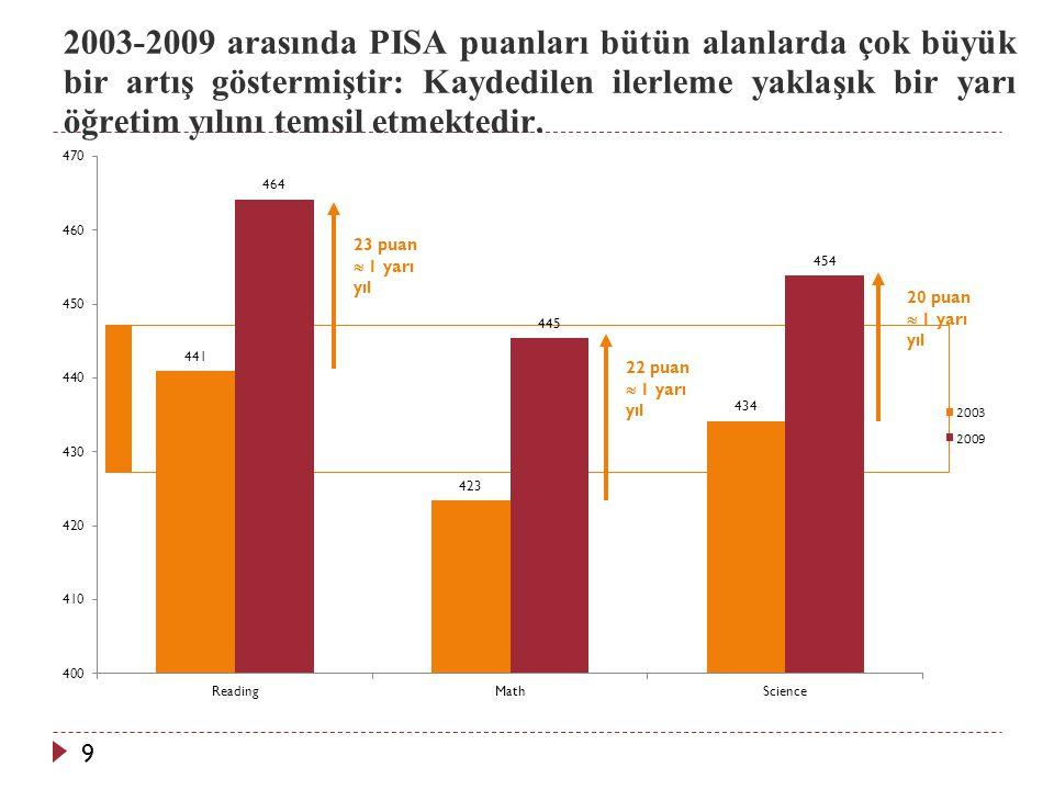 2003-2009 arasında PISA puanları bütün alanlarda çok büyük bir artış göstermiştir: Kaydedilen ilerleme yaklaşık bir yarı öğretim yılını temsil etmektedir.