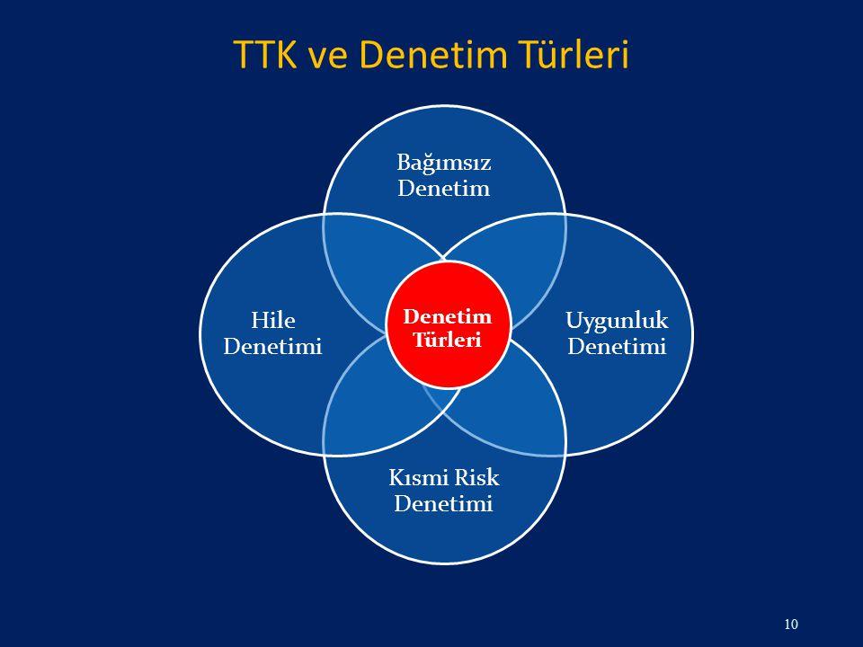 TTK ve Denetim Türleri 10 Bağımsız Denetim Uygunluk Denetimi Kısmi Risk Denetimi Hile Denetimi Denetim Türleri