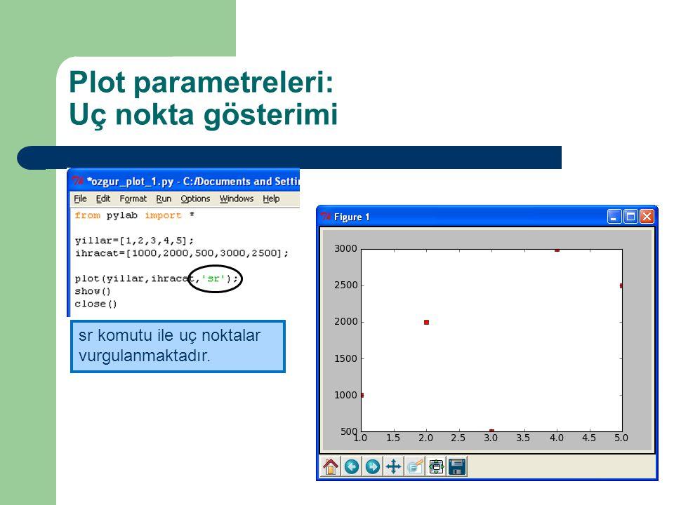 Plot parametreleri: Uç nokta gösterimi sr komutu ile uç noktalar vurgulanmaktadır.