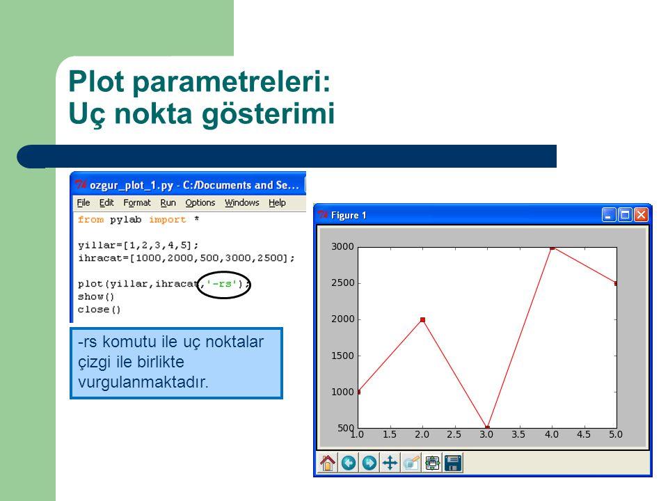Plot parametreleri: Uç nokta gösterimi -rs komutu ile uç noktalar çizgi ile birlikte vurgulanmaktadır.