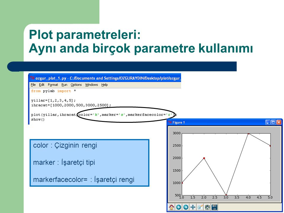 Plot parametreleri: Aynı anda birçok parametre kullanımı color : Çizginin rengi marker : İşaretçi tipi markerfacecolor= : İşaretçi rengi