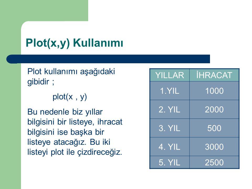 Plot(x,y) Kullanımı Plot kullanımı aşağıdaki gibidir ; plot(x, y) Bu nedenle biz yıllar bilgisini bir listeye, ihracat bilgisini ise başka bir listeye