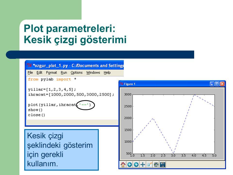 Plot parametreleri: Kesik çizgi gösterimi Kesik çizgi şeklindeki gösterim için gerekli kullanım.