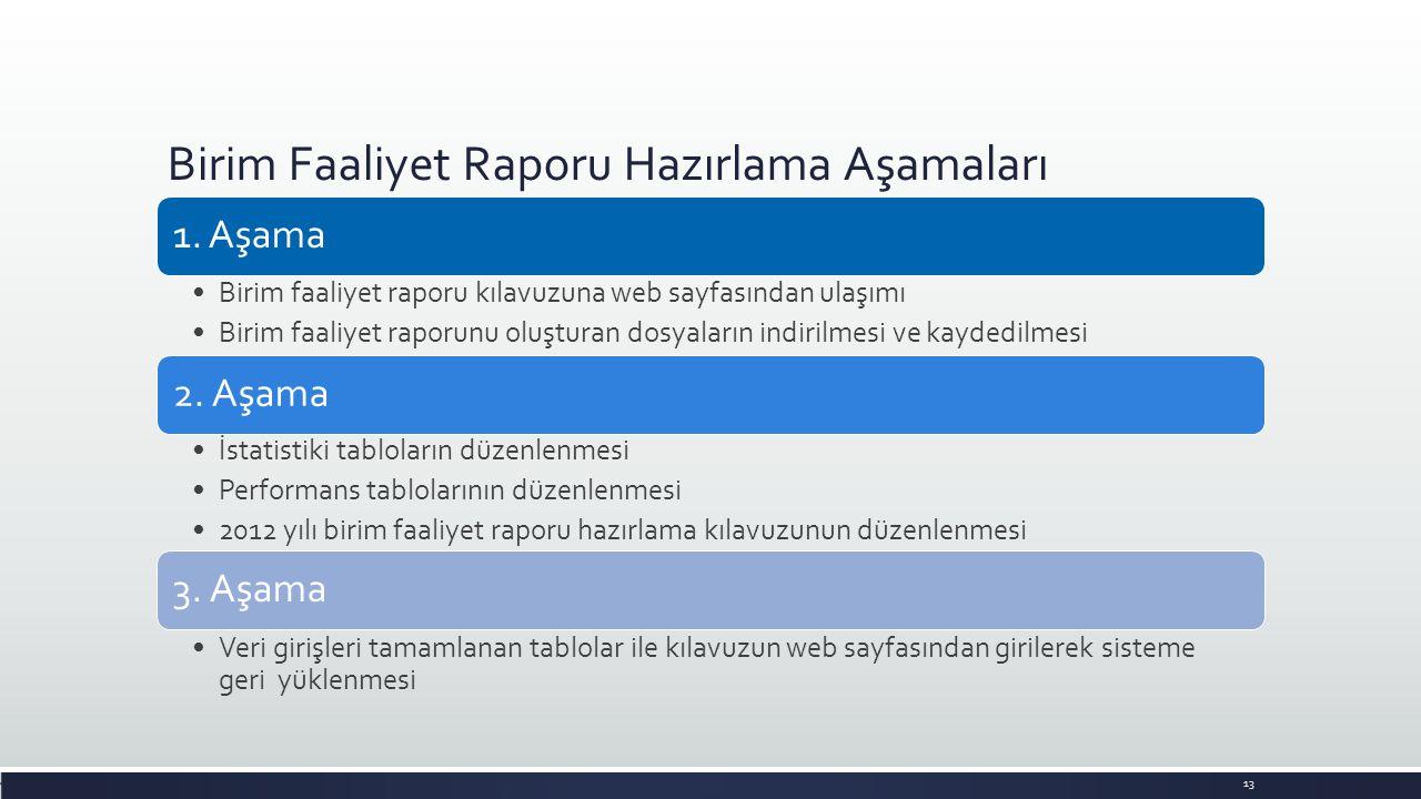 Birim Faaliyet Raporu Hazırlama Aşamaları 1. Aşama •Birim faaliyet raporu kılavuzuna web sayfasından ulaşımı •Birim faaliyet raporunu oluşturan dosyal