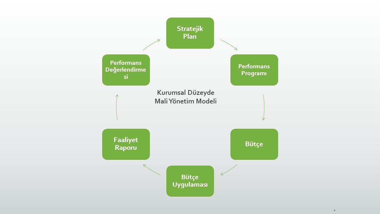 4 Stratejik Plan Performans Programı Bütçe Bütçe Uygulaması Faaliyet Raporu Performans Değerlendirme si Kurumsal Düzeyde Mali Yönetim Modeli