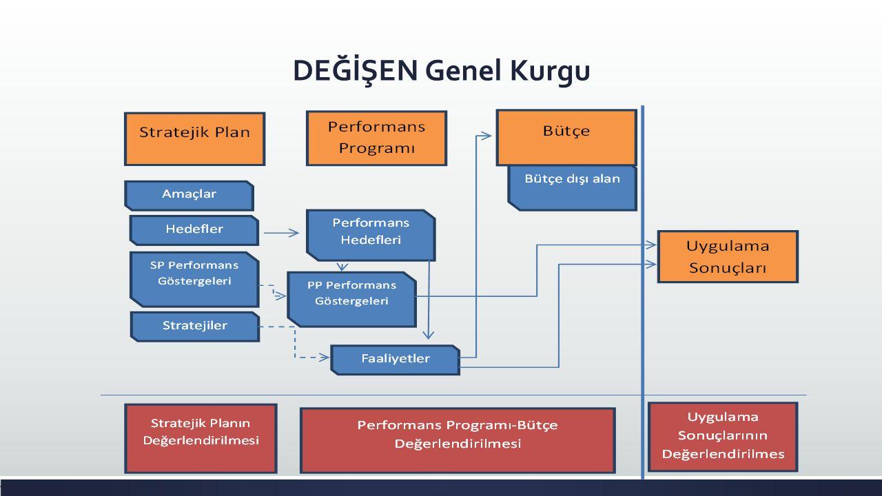 Kurumsal Düzeyde Stratejik Plan, Performans ProgramIarı, Bütçe İlişkisi