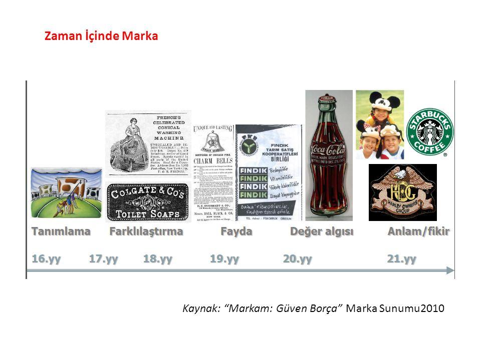 """Zaman İçinde Marka Kaynak: """"Markam: Güven Borça"""" Marka Sunumu2010"""