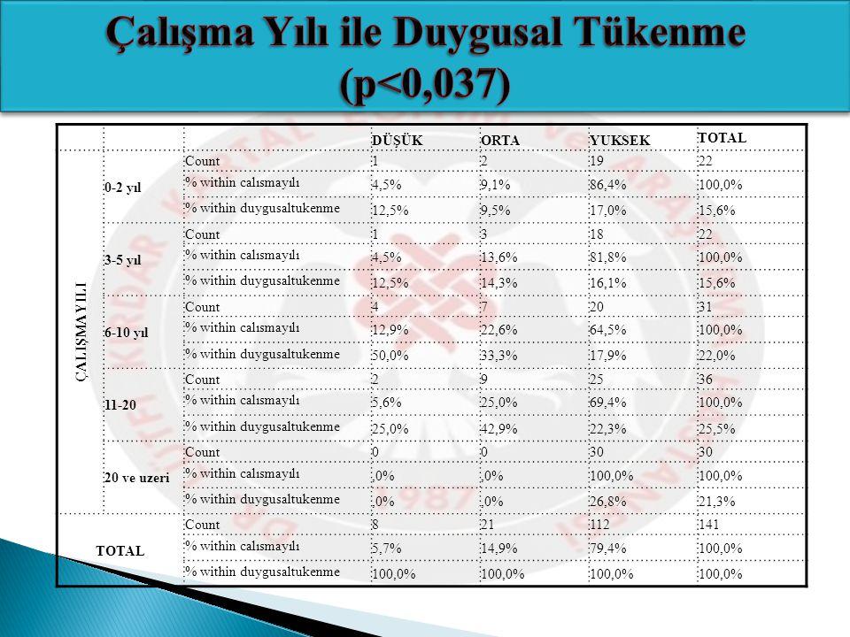 DÜŞÜKORTAYUKSEK TOTAL ÇALIŞMA YILI 0-2 yıl Count 121922 % within calısmayılı 4,5%9,1%86,4%100,0% % within duygusaltukenme 12,5%9,5%17,0%15,6% 3-5 yıl