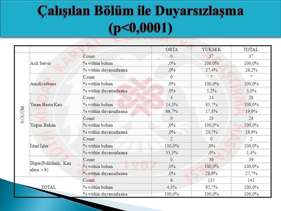 ORTAYUKSEK TOTAL BÖLÜM Acil Servis Count 037 % within bolum,0%100,0% % within duyarsızlasma,0%27,4%26,2% Ameliyathane Count 077 % within bolum,0%100,0