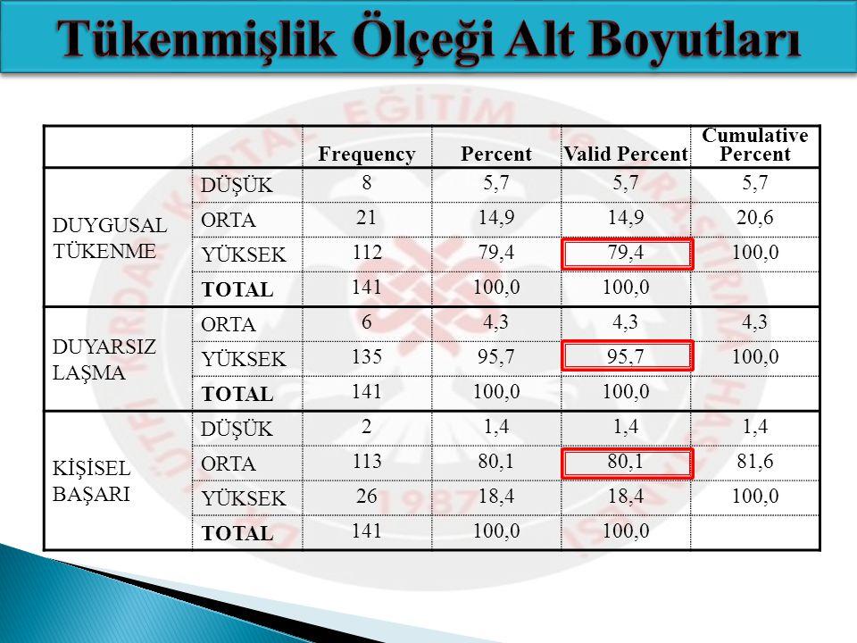 FrequencyPercentValid Percent Cumulative Percent DUYGUSAL TÜKENME DÜŞÜK 85,7 ORTA 2114,9 20,6 YÜKSEK 11279,4 100,0 TOTAL 141100,0 DUYARSIZ LAŞMA ORTA