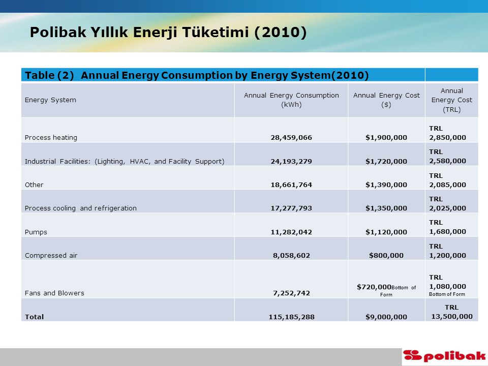 Polibak Yıllık Enerji Tüketimi (2010) Table (2) Annual Energy Consumption by Energy System(2010) Energy System Annual Energy Consumption (kWh) Annual Energy Cost ($) Annual Energy Cost (TRL) Process heating28,459,066$1,900,000 TRL 2,850,000 Industrial Facilities: (Lighting, HVAC, and Facility Support)24,193,279$1,720,000 TRL 2,580,000 Other18,661,764$1,390,000 TRL 2,085,000 Process cooling and refrigeration17,277,793$1,350,000 TRL 2,025,000 Pumps11,282,042$1,120,000 TRL 1,680,000 Compressed air8,058,602$800,000 TRL 1,200,000 Fans and Blowers7,252,742 $720,000 Bottom of Form TRL 1,080,000 Bottom of Form Total115,185,288$9,000,000 TRL 13,500,000