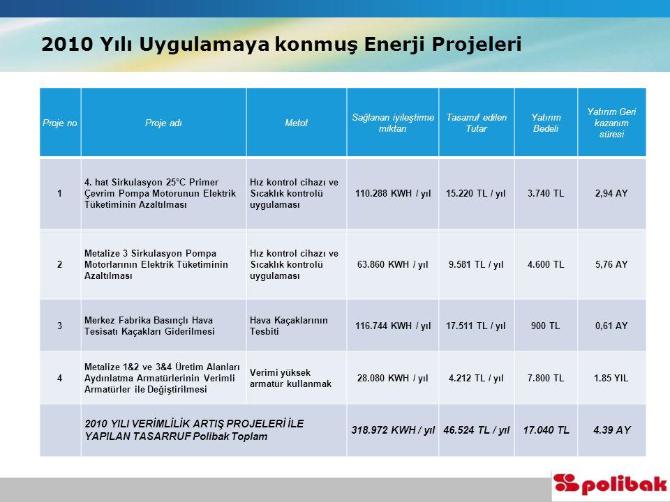 2010 Yılı Uygulamaya konmuş Enerji Projeleri Proje noProje adıMetot Sağlanan iyileştirme miktarı Tasarruf edilen Tutar Yatırım Bedeli Yatırım Geri kazanım süresi 1 4.