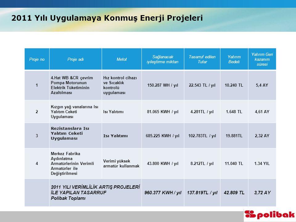 2011 Yılı Uygulamaya Konmuş Enerji Projeleri Proje noProje adıMetot Sağlanacak iyileştirme miktarı Tasarruf edilen Tutar Yatırım Bedeli Yatırım Geri kazanım süresi 1 4.Hat WB &CR çevrim Pompa Motorunun Elektrik Tüketiminin Azaltılması Hız kontrol cihazı ve Sıcaklık kontrolü uygulaması 150.287 WH / yıl22.543 TL / yıl10.240 TL5,4 AY 2 Kızgın yağ vanalarına Isı Yalıtım Ceketi Uygulaması Isı Yalıtımı81.065 KWH / yıl4.281TL / yıl1.648 TL4,61 AY 3 Rezistanslara Isı Yalıtım Ceketi Uygulaması Isı Yalıtımı 685.225 KWH / yıl102.783TL / yıl19.881TL2,32 AY 4 Merkez Fabrika Aydınlatma Armatürlerinin Verimli Armatürler ile Değiştirilmesi Verimi yüksek armatür kullanmak 43.800 KWH / yıl8.212TL / yıl11.040 TL1.34 YIL 2011 YILI VERİMLİLİK ARTIŞ PROJELERİ İLE YAPILAN TASARRUF Polibak Toplamı 960.377 KWH / yıl137.819TL / yıl42.809 TL3,72 AY