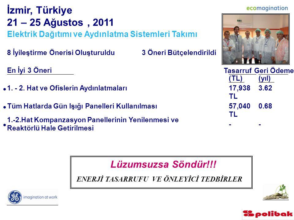 İzmir, Türkiye 21 – 25 Ağustos, 2011 Elektrik Dağıtımı ve Aydınlatma Sistemleri Takımı 8 İyileştirme Önerisi Oluşturuldu 3 Öneri Bütçelendirildi En İyi 3 Öneri Tasarruf (TL) Geri Ödeme (yıl) 1.