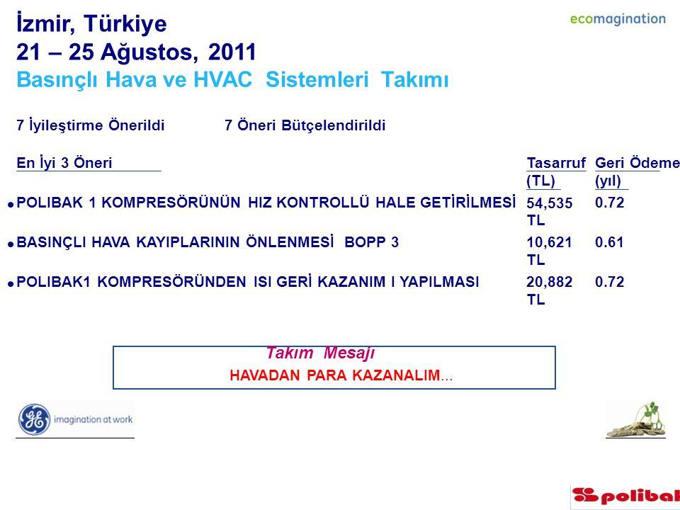 İzmir, Türkiye 21 – 25 Ağustos, 2011 Basınçlı Hava ve HVAC Sistemleri Takımı 7 İyileştirme Önerildi 7 Öneri Bütçelendirildi En İyi 3 ÖneriTasarruf (TL) Geri Ödeme (yıl) POLIBAK 1 KOMPRESÖRÜNÜN HIZ KONTROLLÜ HALE GETİRİLMESİ 54,535 TLTL 0.72 BASINÇLI HAVA KAYIPLARININ ÖNLENMESİ BOPP 3 10,621 TLTL 0.61 POLIBAK1 KOMPRESÖRÜNDEN ISI GERİ KAZANIM I YAPILMASI 20,882 TLTL 0.72 Takım Mesajı HAVADAN PARA KAZANALIM...