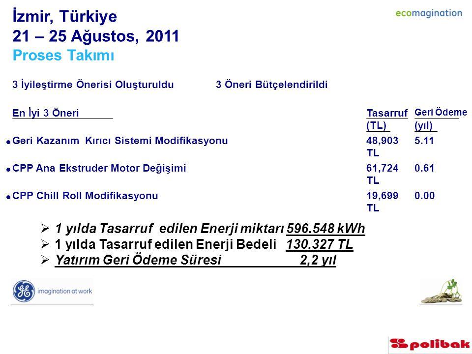 İzmir, Türkiye 21 – 25 Ağustos, 2011 Proses Takımı 3 İyileştirme Önerisi Oluşturuldu 3 Öneri Bütçelendirildi En İyi 3 ÖneriTasarruf (TL) Geri Ödeme (yıl) Geri Kazanım Kırıcı Sistemi Modifikasyonu 48,903 TLTL 5.11 CPP Ana Ekstruder Motor Değişimi 61,724 TLTL 0.61 CPP Chill Roll Modifikasyonu 19,699 TLTL 0.00  1 yılda Tasarruf edilen Enerji miktarı 596.548 kWh  1 yılda Tasarruf edilen Enerji Bedeli 130.327 TL  Yatırım Geri Ödeme Süresi 2,2 yıl