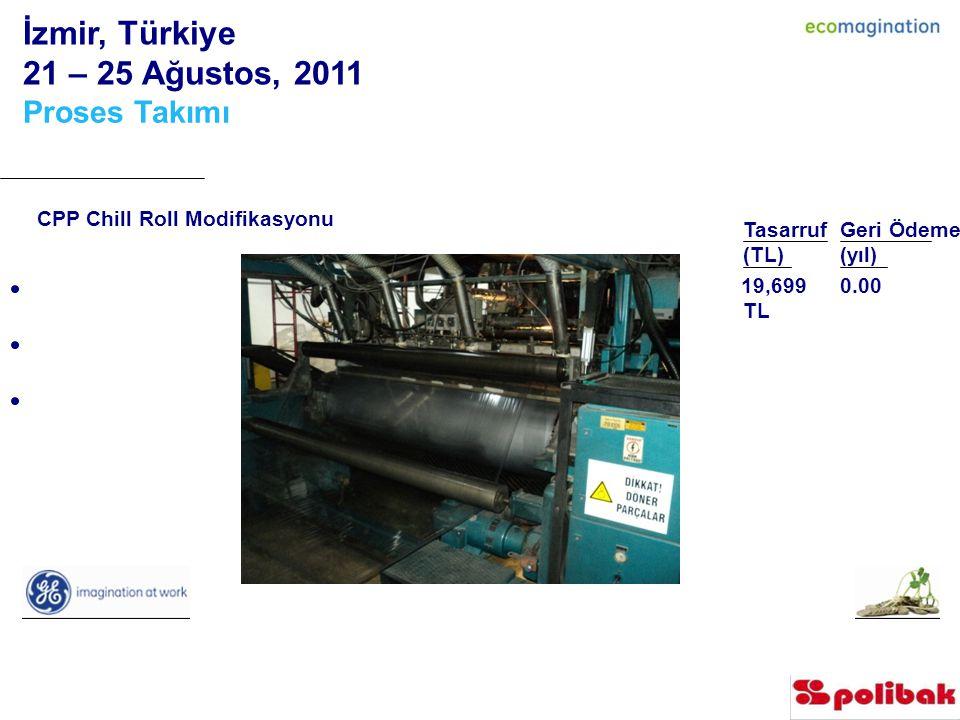 İzmir, Türkiye 21 – 25 Ağustos, 2011 Proses Takımı Tasarruf (TL) Geri Ödeme (yıl) TLTL 0.00 CPP Chill Roll Modifikasyonu 19,699