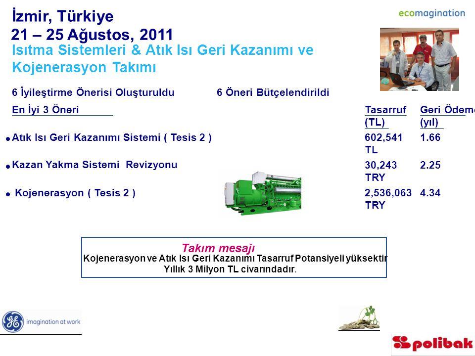 İzmir, Türkiye 21 – 25 Ağustos, 2011 Isıtma Sistemleri & Atık Isı Geri Kazanımı ve Kojenerasyon Takımı 6 İyileştirme Önerisi Oluşturuldu 6 Öneri Bütçelendirildi En İyi 3 ÖneriTasarruf (TL) Geri Ödeme (yıl) Atık Isı Geri Kazanımı Sistemi ( Tesis 2 ) 602,541 TLTL 1.66 Kazan Yakma Sistemi Revizyonu 30,243 TRY 2.25 Kojenerasyon ( Tesis 2 ) 2,536,063 TRY 4.34 Takım mesajı Kojenerasyon ve Atık Isı Geri Kazanımı Tasarruf Potansiyeli yüksektir Yıllık 3 Milyon TL civarındadır.