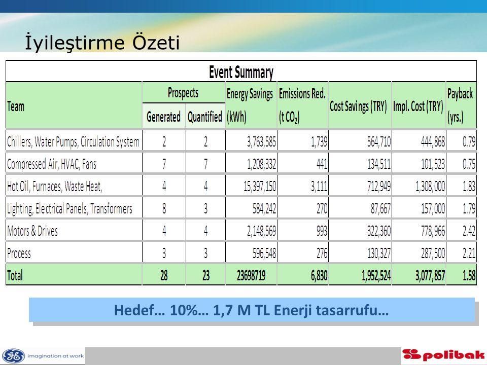 İyileştirme Özeti Hedef… 10%… 1,7 M TL Enerji tasarrufu…
