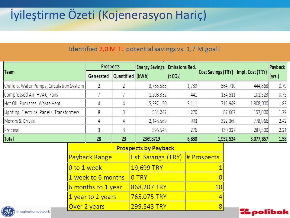 Identified 2,0 M TL potential savings vs. 1,7 M goal! İyileştirme Özeti (Kojenerasyon Hariç)