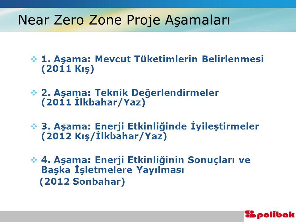  1. Aşama: Mevcut Tüketimlerin Belirlenmesi (2011 Kış)  2.