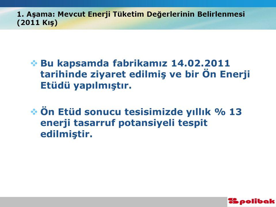 İzmir, Türkiye 21 – 25 Ağustos, 2011 Soğuk Su Sistemleri ( Soğutma Grupları & Su ) Takımı 1.