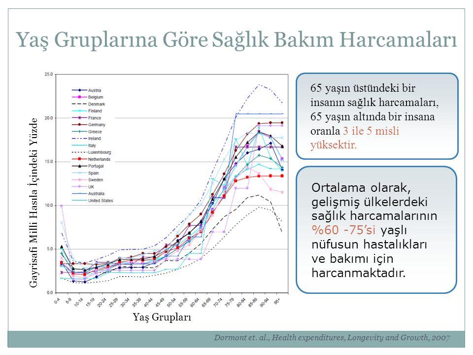 Yaş Gruplarına Göre Sağlık Bakım Harcamaları Dormont et. al., Health expenditures, Longevity and Growth, 2007 Yaş Grupları Gayrisafi Milli Hasıla İçin