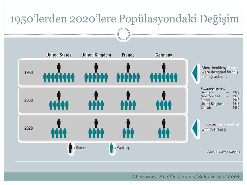 1950'lerden 2020'lere Popülasyondaki Değişim AT Kearney, Healthcare out of Balance, Sept 2009