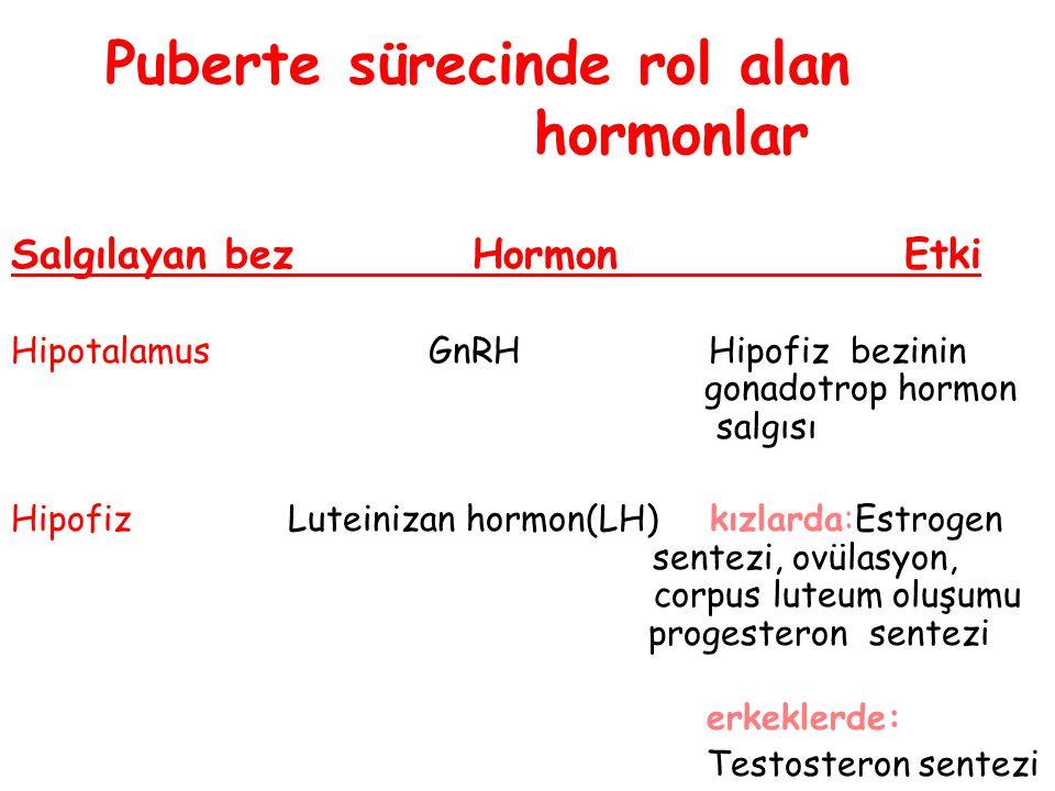 Puberte sürecinde rol alan hormonlar Salgılayan bez Hormon Etki Hipotalamus GnRH Hipofiz bezinin gonadotrop hormon salgısı Hipofiz Luteinizan hormon(L
