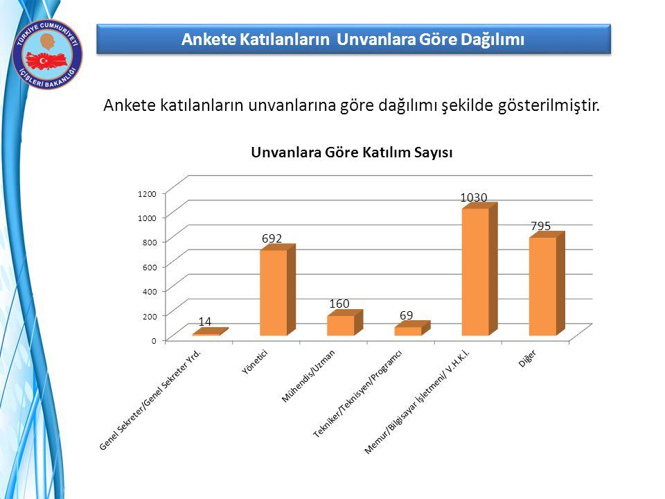 Ankete Katılanların Unvanlara Göre Dağılımı Ankete katılanların unvanlarına göre dağılımı şekilde gösterilmiştir.