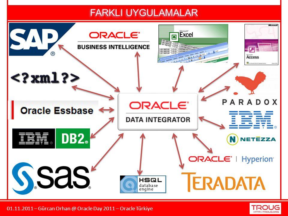 01.11.2011 – Gürcan Orhan @ Oracle Day 2011 – Oracle Türkiye FARKLI UYGULAMALAR