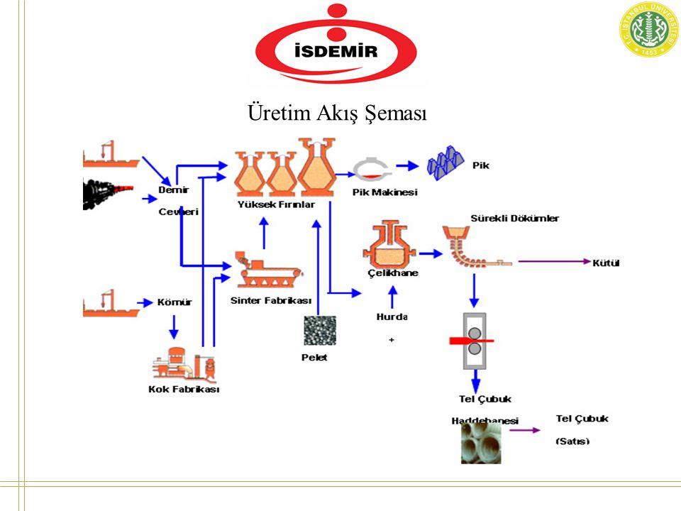 Üretim Akış Şeması