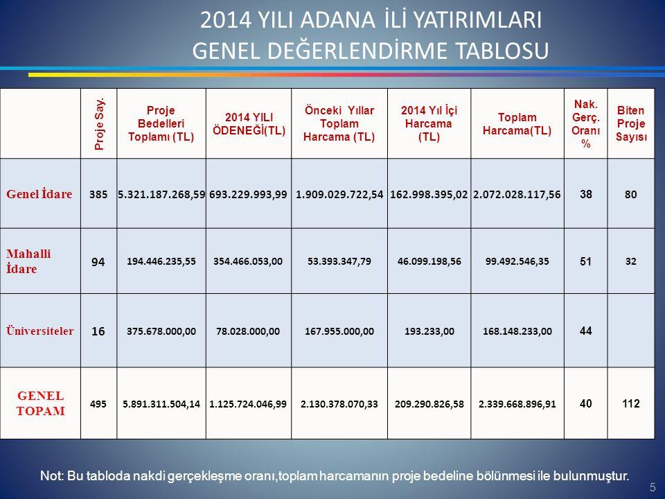 2014 YILI GENEL KURUMSAL DEĞERLENDİRME (İCMAL TABLO) Proje Sayısı495 Proje Bedelleri Toplamı (TL) 5.891.311.504 PROJELERDE KULLANILAN FİNANSMAN KAYNAKLARI(TL) 2014 Yılı Merkezi Bütçe Tahsisi 771.257.993,99 2014 Yılı İç Kredi Tutarı 2.832.197,00 2014 Yılı Dış Kredi Tutarı 2014 Yılı Özkaynak 351.633.856,00 2014 Yıl Hibe 2014 YILI FİNANSMAN KAYNAKLARI TOPLAMI(TL) 1.125.724.046,99 Önceki Yıllar Toplam Harcama Tutarı (TL) 2.130.378.070,33 2014 Yıl İçi Harcama(TL) 209.290.826,58 Toplam Harcama (TL) 2.339.668.896,91 Nakdi Gerçekleşme Oranı (%) 40 Biten Proje Sayısı 112